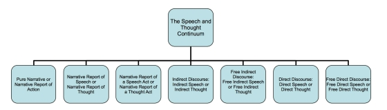The Speech and Thought Continuum