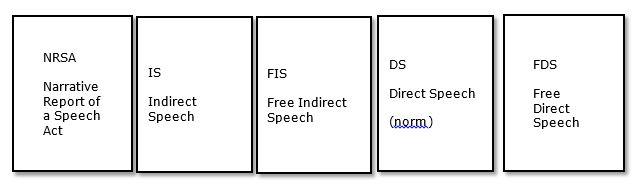 speech categories
